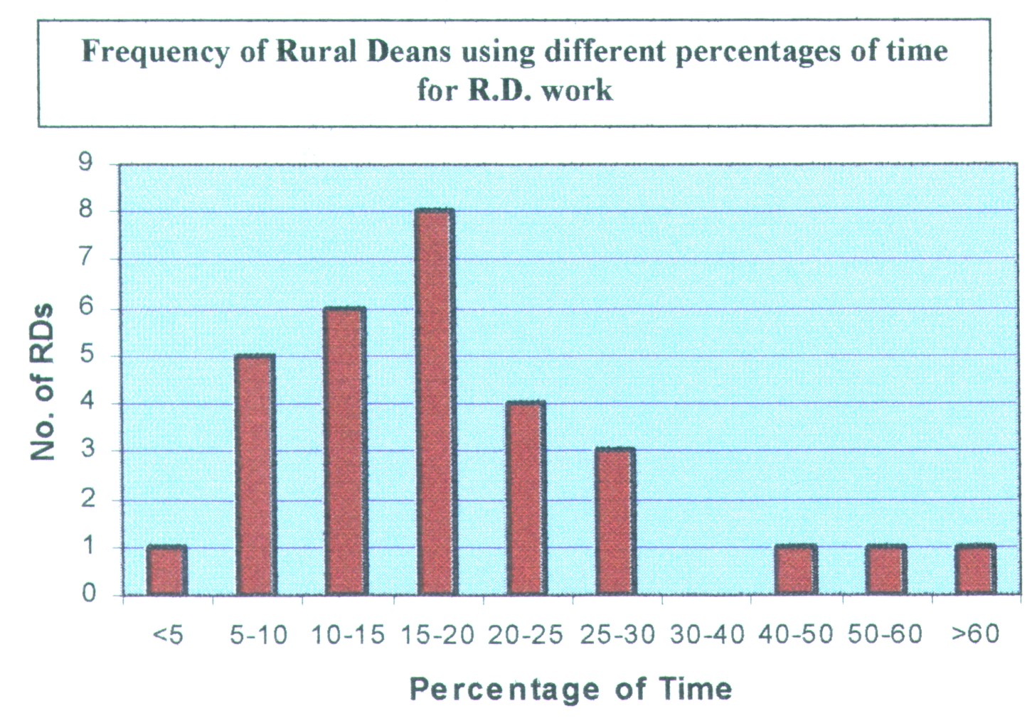 Graph o f Rural Dean Time usage